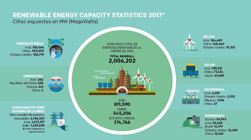 Asia energías renovables 2016
