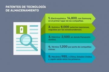 Patentes y tecnologías de almacenamiento